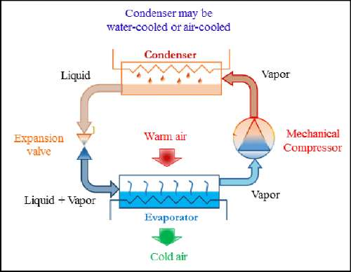AC Refrigeration Cycle Diagram