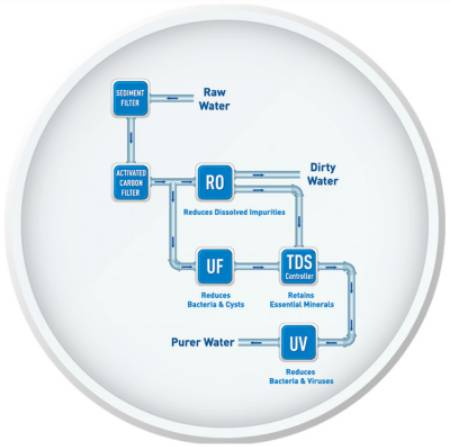Water Purifier TDS Controller Process Flow Chart