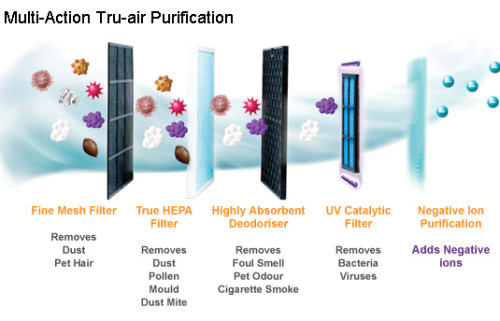True HEPA Filter in Air Purifiers