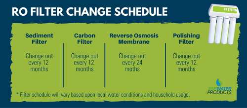 RO Filter Change Schedule for Various Filters in Water Purifier