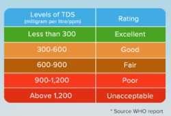 Water TDS Chart India - Acceptable TDS for Drinking