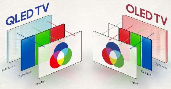 QLED vs OLED TVs Comparison Review