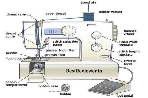 Sewing Machine Parts Name with Picture