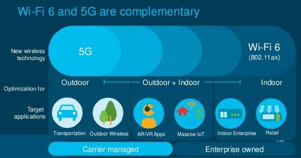 WiFi 5G vs WiFi 6 Comparison