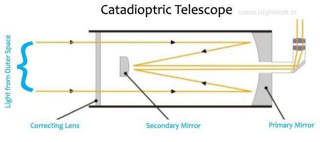 Catadioptric Telescope Diagram