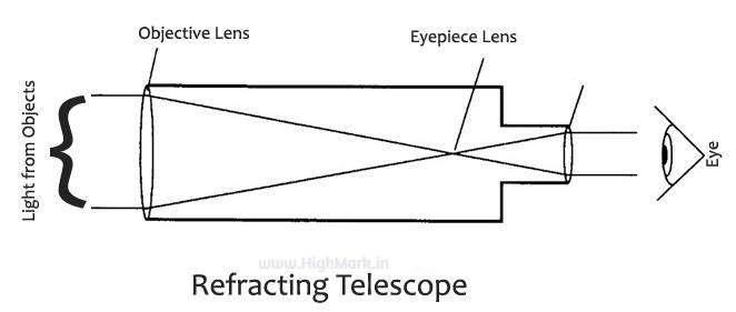Refracting Telescope Diagram