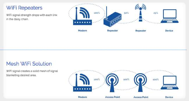 [Differences] WiFi Extender vs Mesh WiFi System